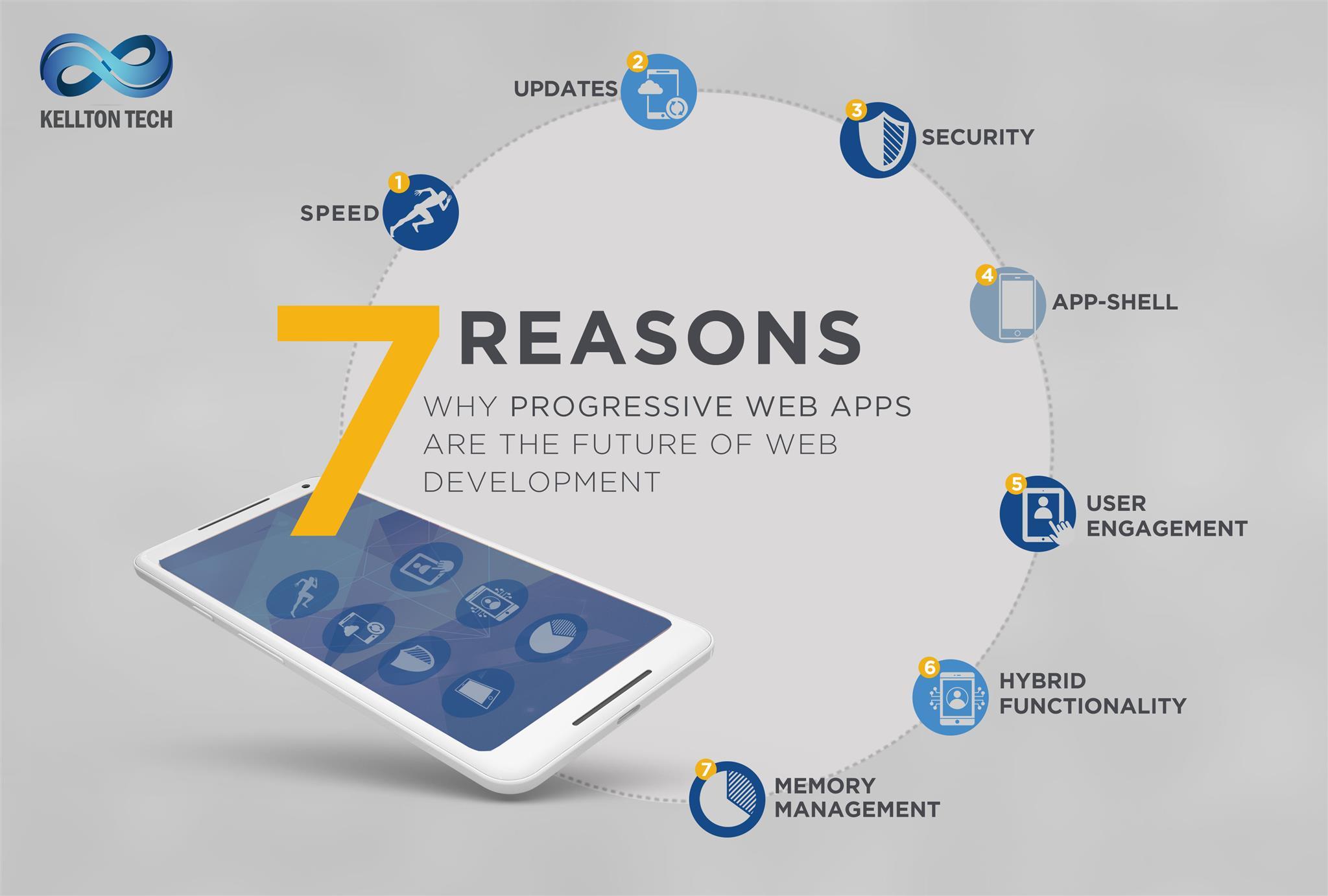 7 Critical Reasons why Progressive Web Apps are the Future of Web Development