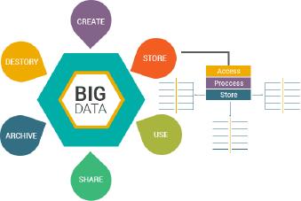 Big data lifecycle management_KelltonTech.png
