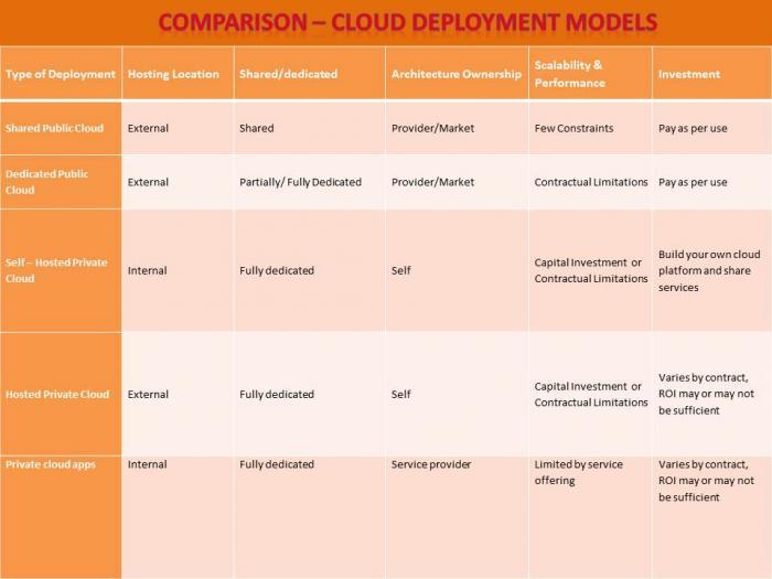 Comparison - cloud deployment.jpg