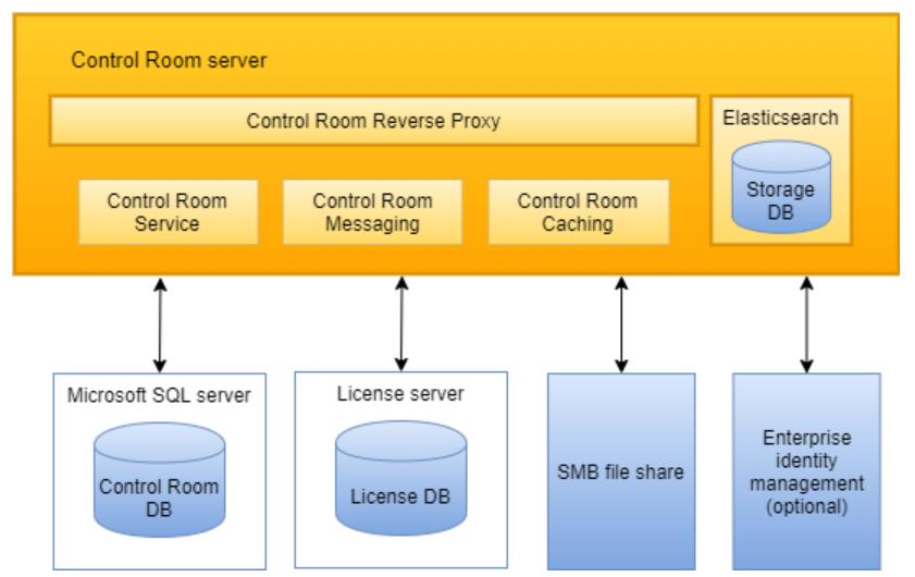 Control Room Server
