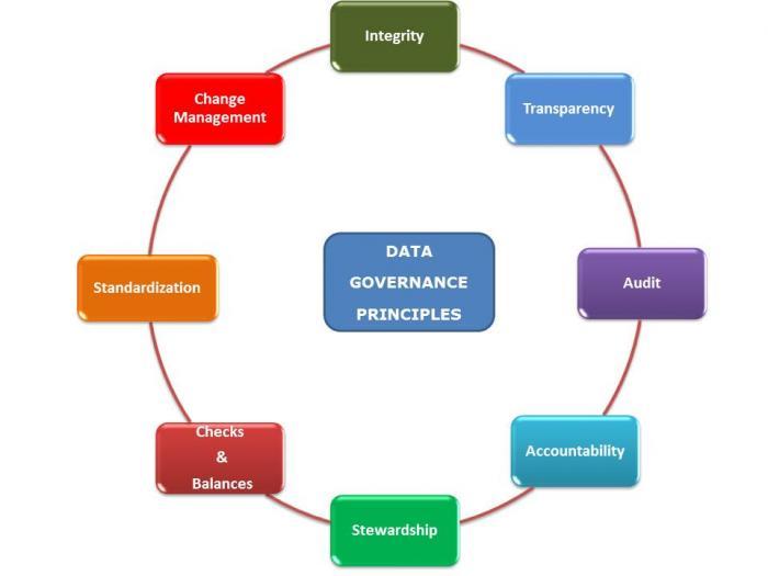 Data governance principles_kelltontech.jpg