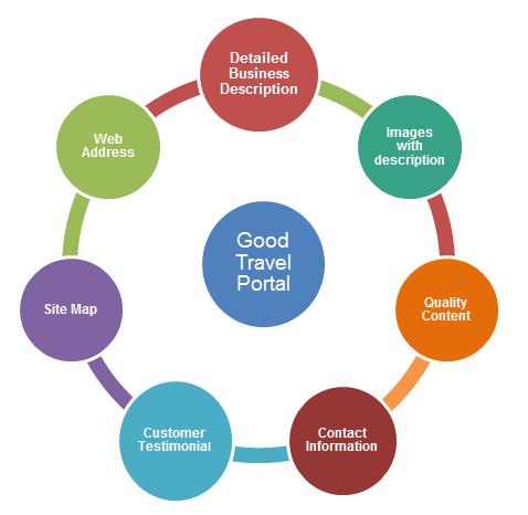 Features of good travel portal_KelltonTech.png