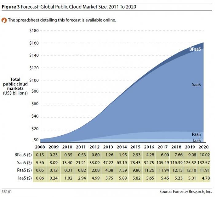Global-Forecast-Public-Cloud-Forrester.jpg