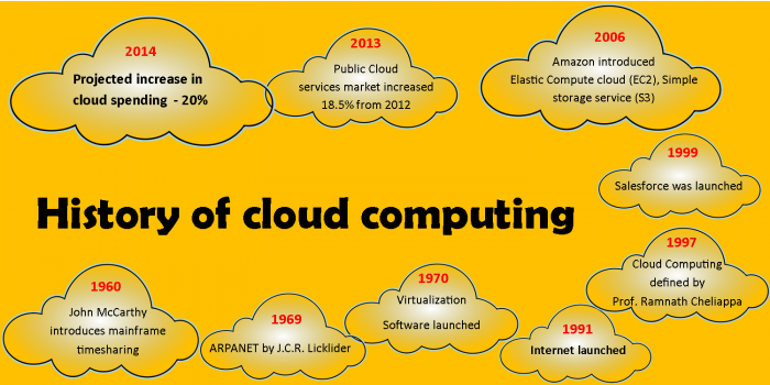 History of cloud Computing.png