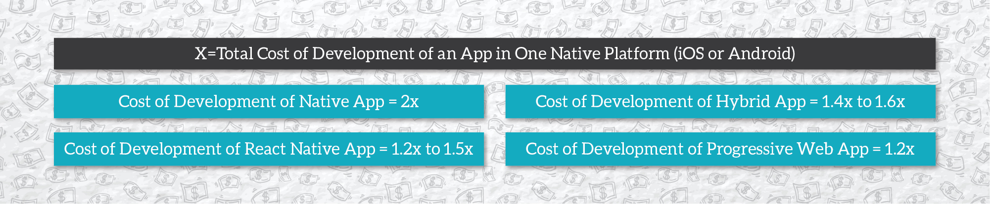 How Much Does It Cost to Get a Mobile App Developed in India