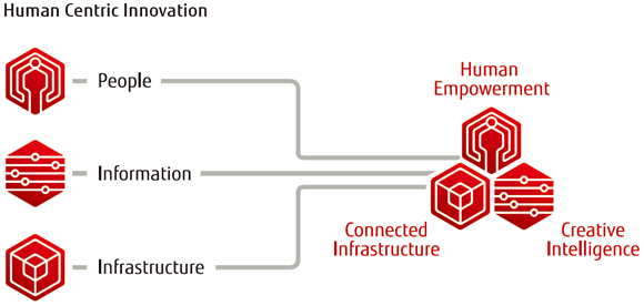 Human Centric Innovation_KelltonTech.jpg