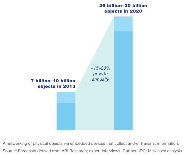 IDC research on connected devices