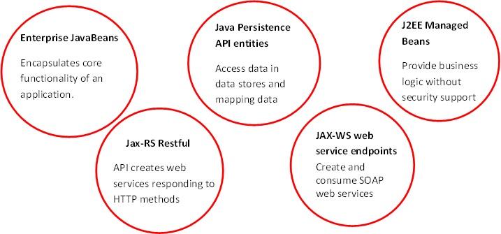 Java EE_Business tier_KelltonTech.jpg