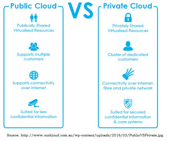 Public vs private cloud.png