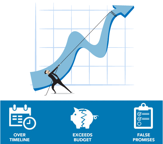 Why Big data initiatives fail (1)