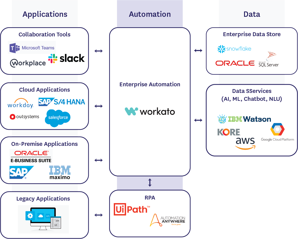 Enterprise Automation Architecture with Workato