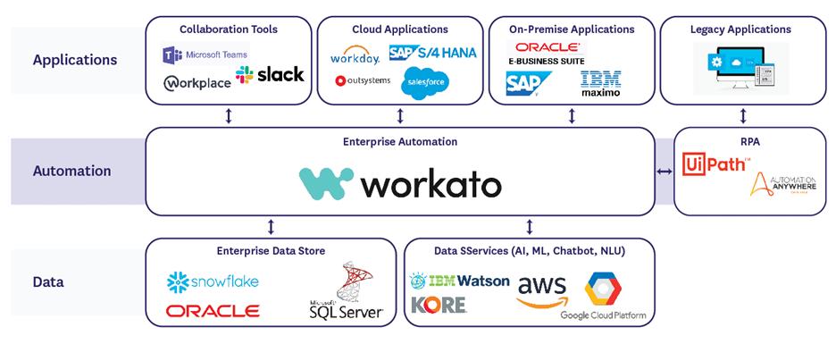 Workato Enterprise Automation