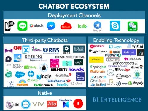 Chatbot ecosystem_kelltontech