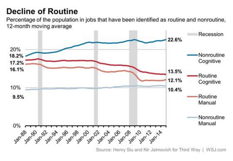 decline of routine