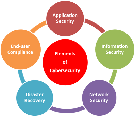 elements of cybersecurity