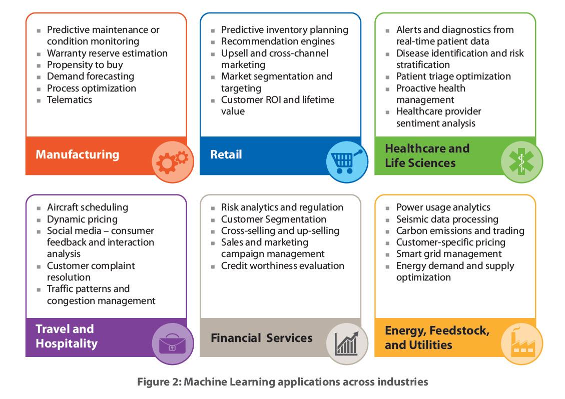machine-learning-industries.jpg