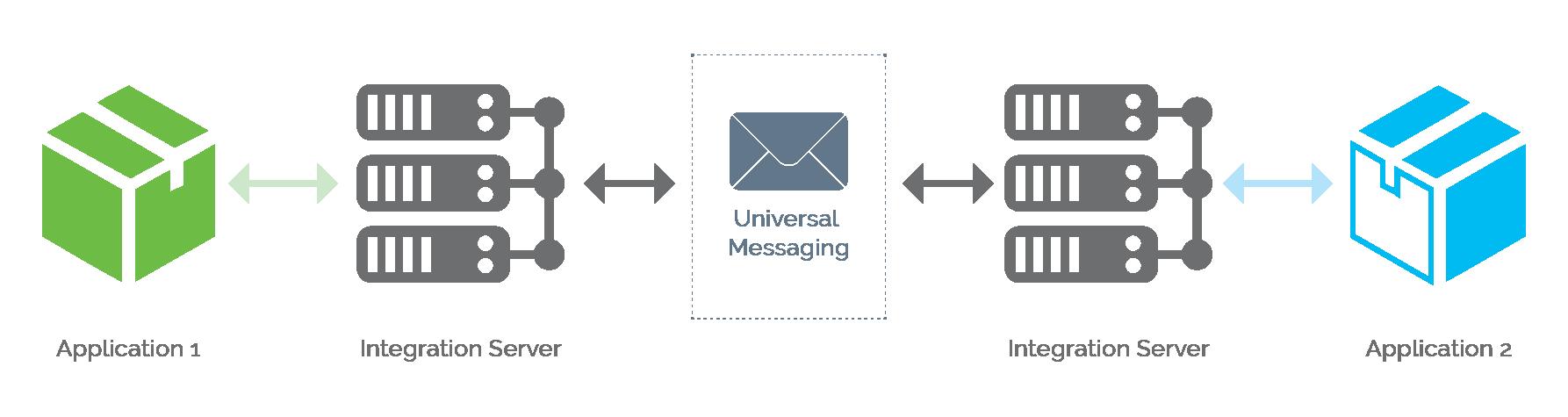 On-premise integration
